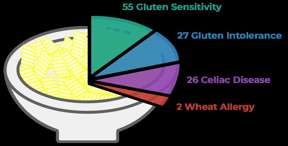 gluten sensitivity tmi - Gluten Intolerance